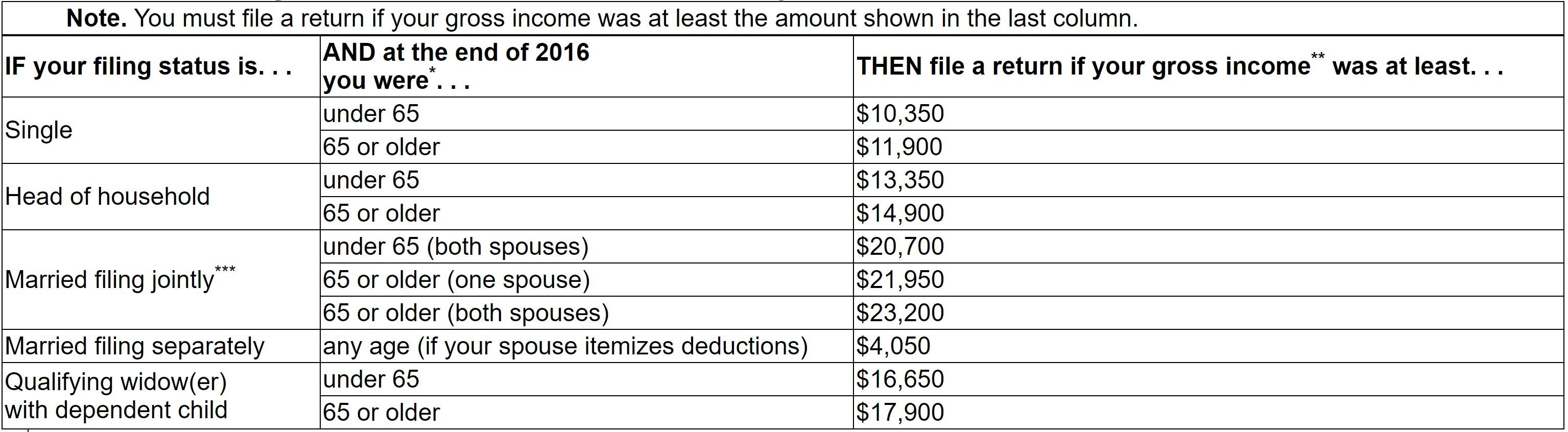 Trump Income Tax Brackets